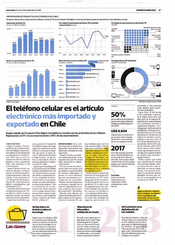 Según estudio de Fundación País Digital, los teléfonos móviles son los preferidos de los chilenos. Representan el 31% de las importaciones y 56% de las exportaciones.